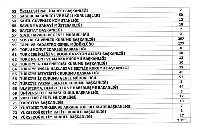 DPB Kurumlara İlave Atama İçin 4 Bin 254 Memur Kadrosu Dağıttı