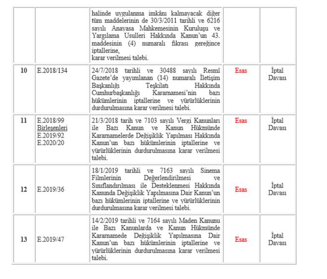 Anayasa Mahkemesi 3 Martta 4 dosyayı esastan görüşecek – Mevzuat Haberleri