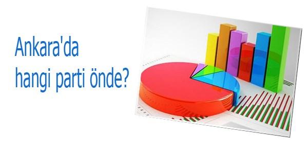 Ankara'da hangi parti �nde?